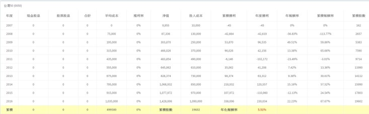 0050%e5%8d%81%e5%b9%b4%e5%ad%98%e8%82%a1%e5%b9%b4%e5%8c%96