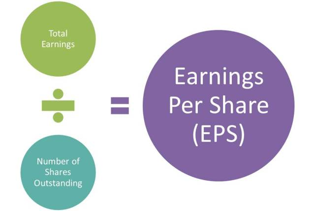 earnings-per-share-formula-eps