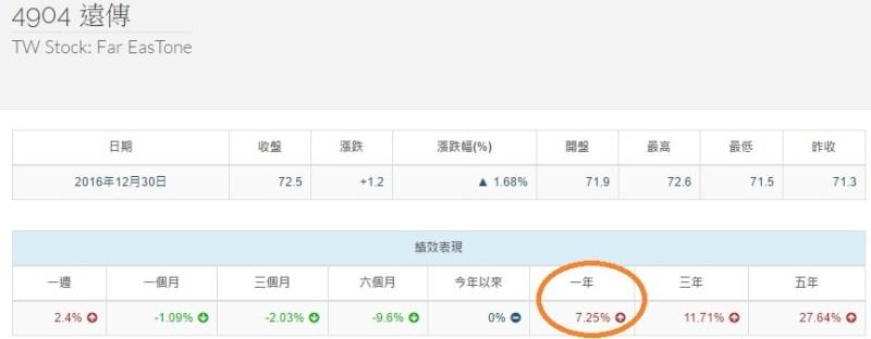 %e9%81%a0%e5%82%b3%e5%a0%b1%e9%85%ac%e7%8e%87