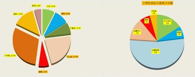 2016%e5%b0%8f%e6%a8%82%e6%8a%95%e8%b3%87%e7%b5%84%e5%90%88%e5%8f%8a%e7%94%a2%e6%a5%ad%e6%af%94%e9%87%8d