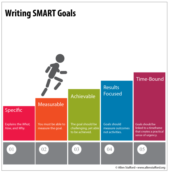 smart marketing goals graphic chart - allen stafford