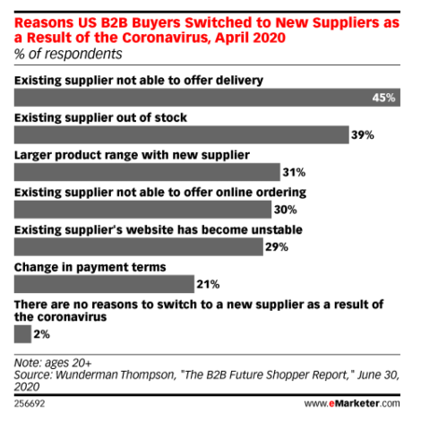 Why B2B Customers are switching suppliers emarketer graph