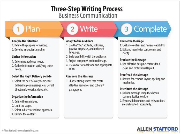 three step writing process pdf image thumbnail