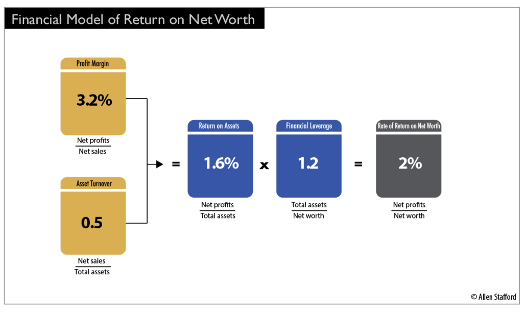 Financial Model of Return on Net Worth graphic chart Financial analysis control tool
