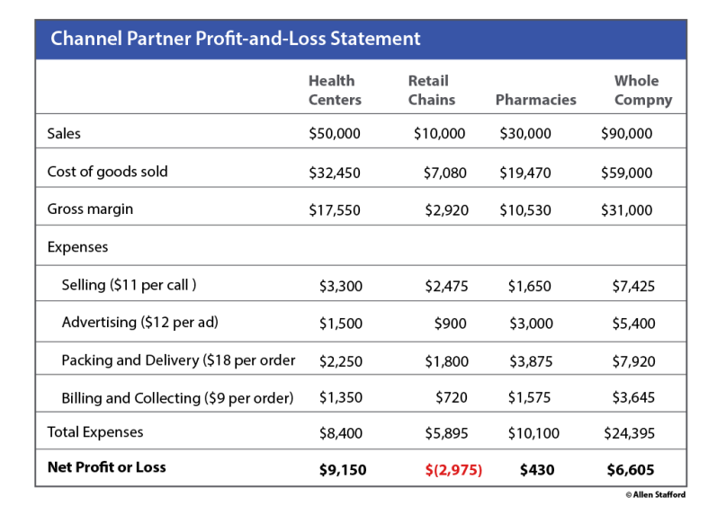 channel partner profit and loss chart