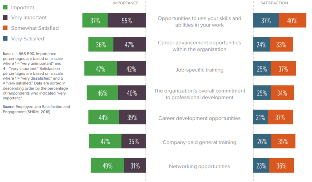 Career Development Plan for Employees' Success