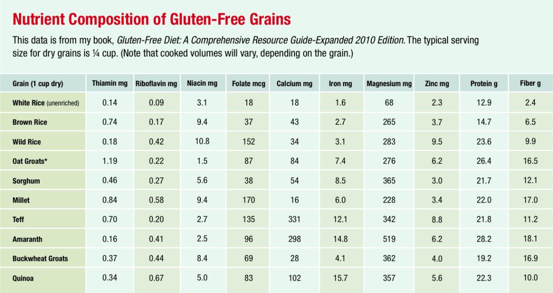 Fresh Take on Ancient Grains - Allergic Living
