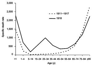 """Abbildung 2. """"U-"""" und """"W-"""" Kurven der Todesrate von Grippe und Lungenentzündung über dem Todesalter, auf je 100.000 Personen bezogen"""
