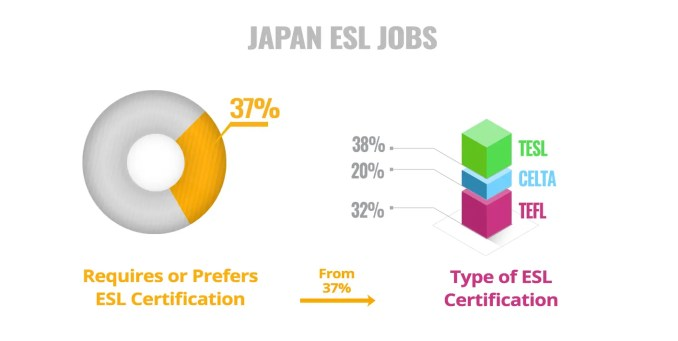 ESL Certificate Required Preferred Japan