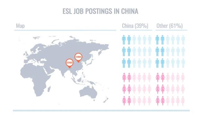 ESL Job Postings China