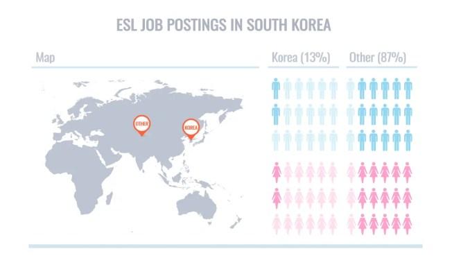 ESL Job Postings South Korea