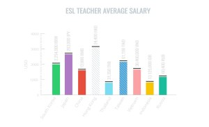 ESL Teacher Salary