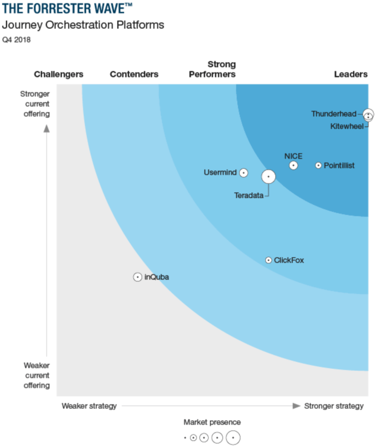 Forrester Wave Customer Journey Orchestration Platforms, 2019 Q4