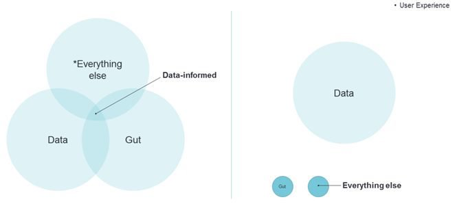 Venn Diagram Data Informed vs Data driven