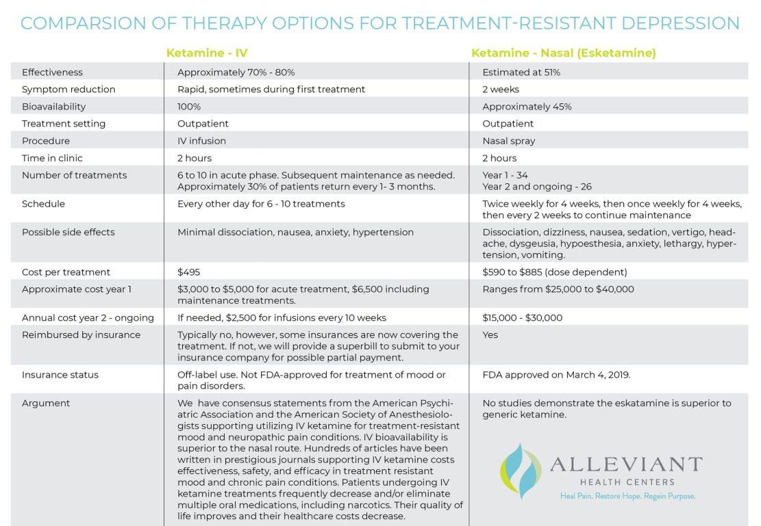 ketamine IV infusions vs nasal ketamine esketamine