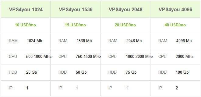 vps package