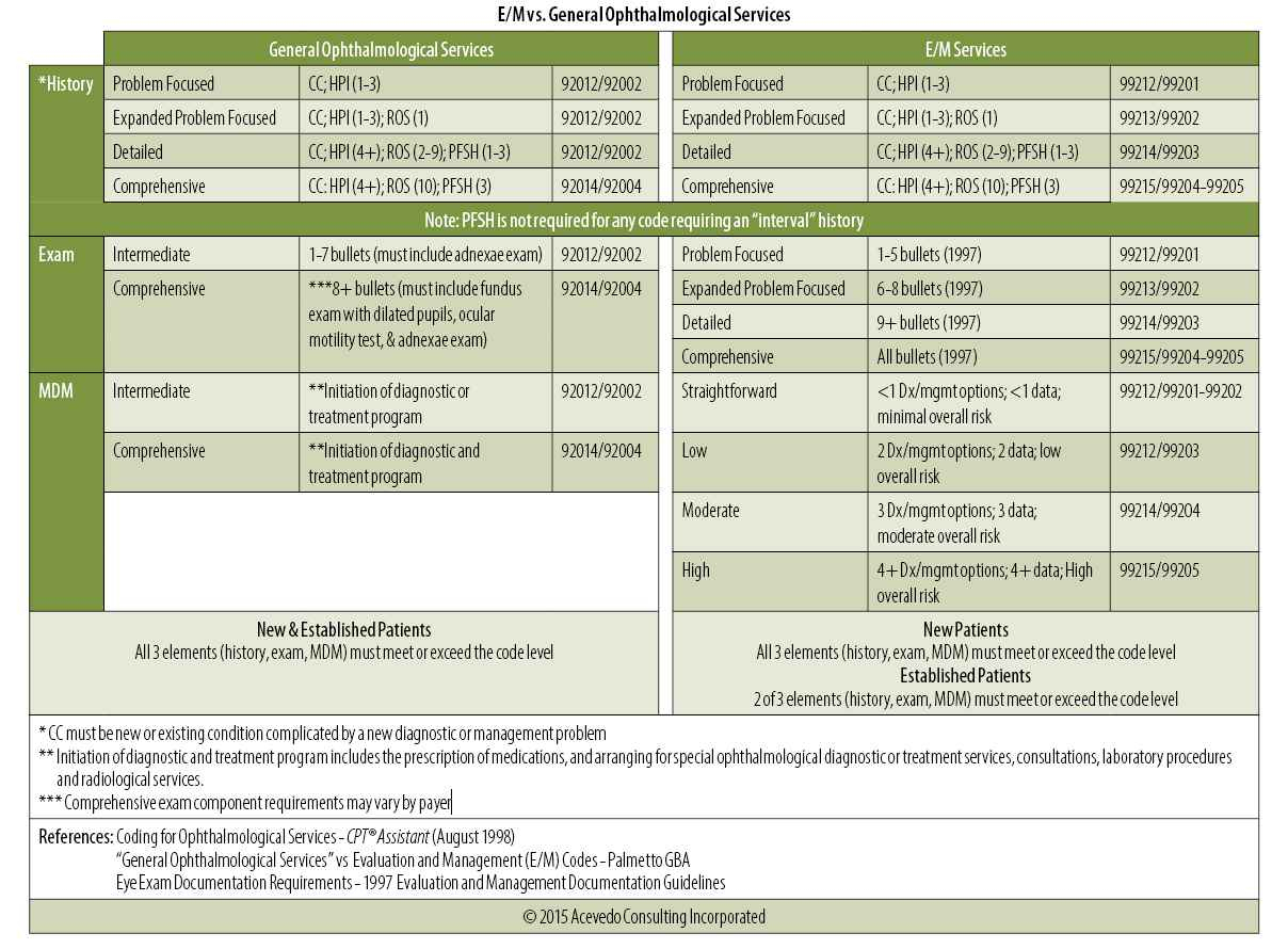 Free Printable Cpc Practice Exam