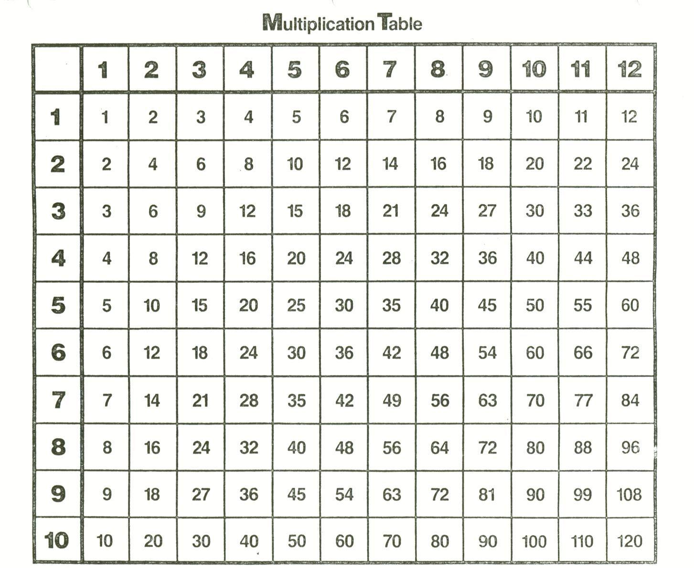 Free Printable Blank Multiplication Table 1 12