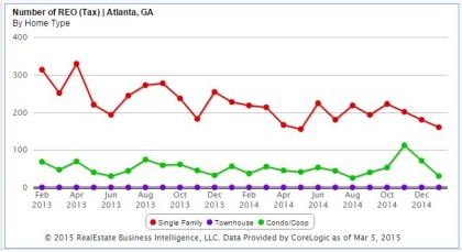 Atlanta Foreclosure Real Estate Market