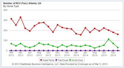 Atlanta Foreclosure Real Estate Market