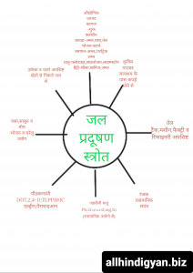 जल प्रदूषण(water pollution)