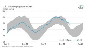 U.S. propane stock in millions of barrels