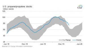 U.S. propane stock in millions of barrels