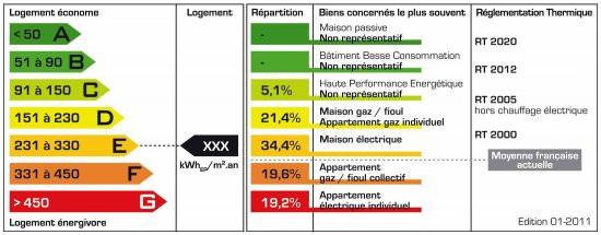 Statistiques_DPE_janvier