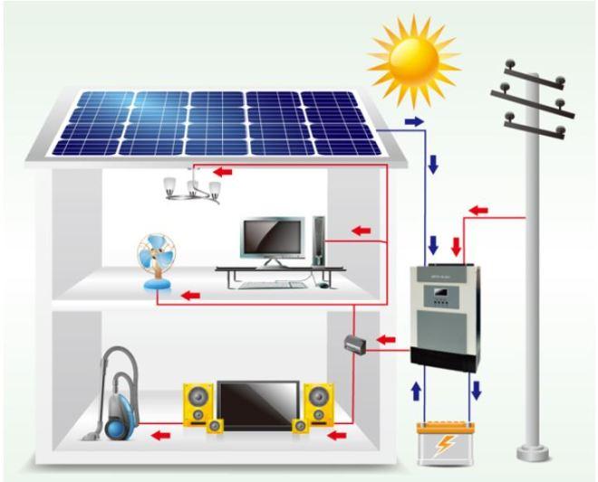 schema Onduleur solaire hybride SP EFECTO de OPTI SOLAR