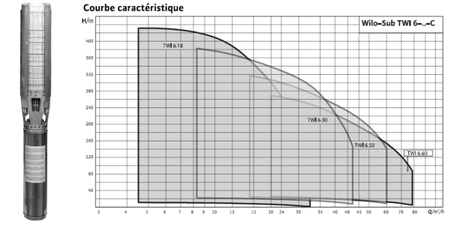 TWI6.18 COURBES CARACTERISTIQUE