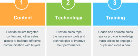 Sales enablement practices that help you empathize with buyers
