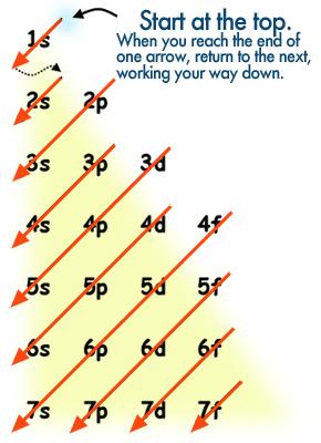 if_diagonal_chart