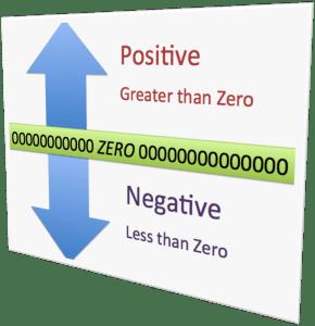 positiveandnegativenumers