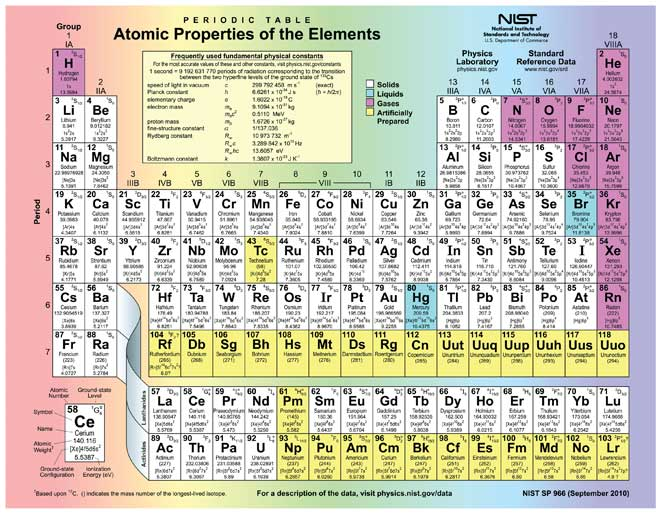 Positive and negative ionic charge: atomic properties of the elements in the periodic table