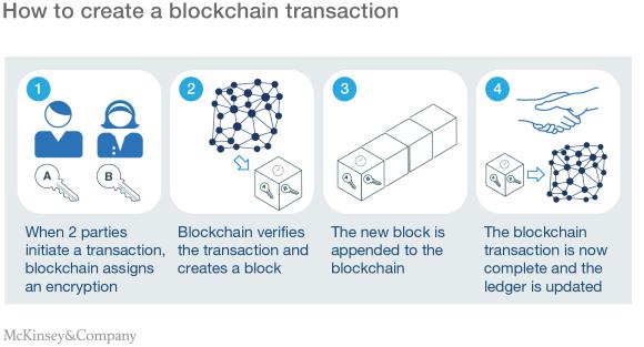 Blockchain_technology graph