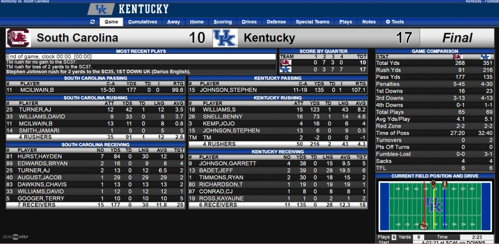 uk-vs-south-carolina-stats