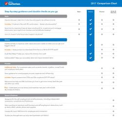 Intuit TurboTax 2017 for Mac Free Download