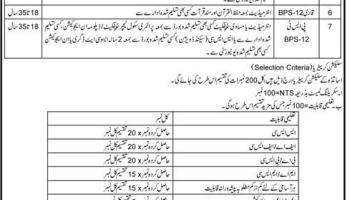 ETEA Teaching Jobs KPK District Bajaur 2019 CT DM Qari Qaria PST LA