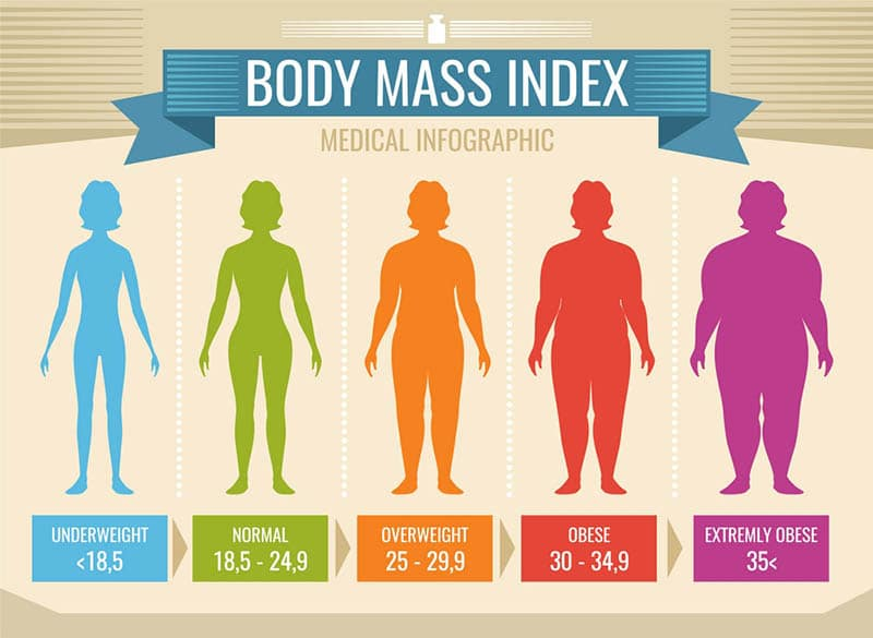 كيف تعرف مؤشر الكتلة الخاص بجسمك