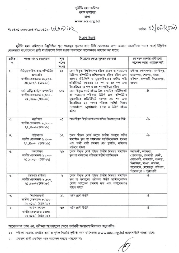 Dudok Job Circular 2019 PDF for AD Posts_page-0001