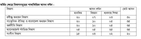 rabindra university admission test result.jpg