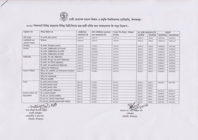 HSTU All Unit Admission Test 1st Waiting Subject Choice Result 2019-20