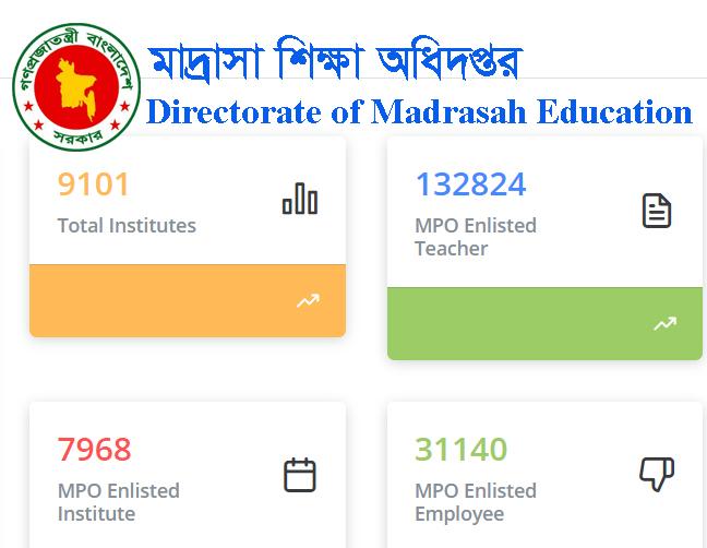 madrasha mpo statistics