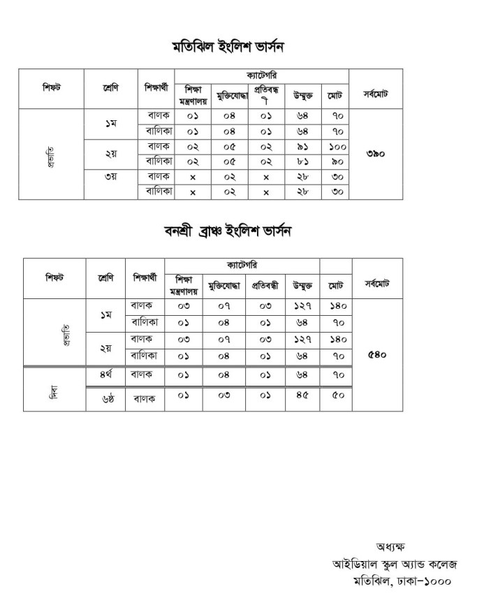 Ideal School and College Admission 2021 circular lottery result