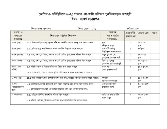 SSC_Bangla 1st Paper 2021_page-0002