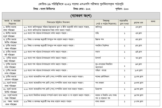 SSC_Bangla 1st Paper 2021