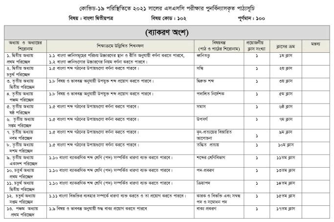 SSC_Bangla 1st Paper 2021