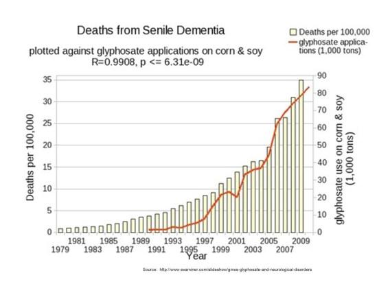U._S._DEMENTIA_Death_Rate_Trend25JUN2015.jpg