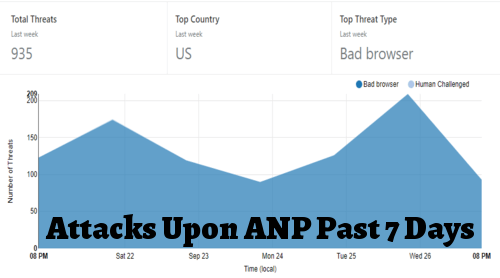 attacks_on_anp_7_days.png