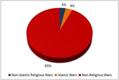 wars-pie-chart